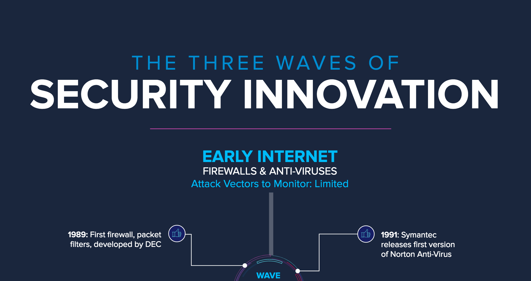 Infographic three waves