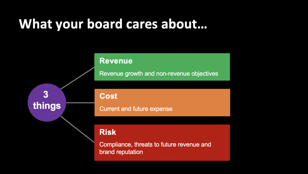 What your board cares about