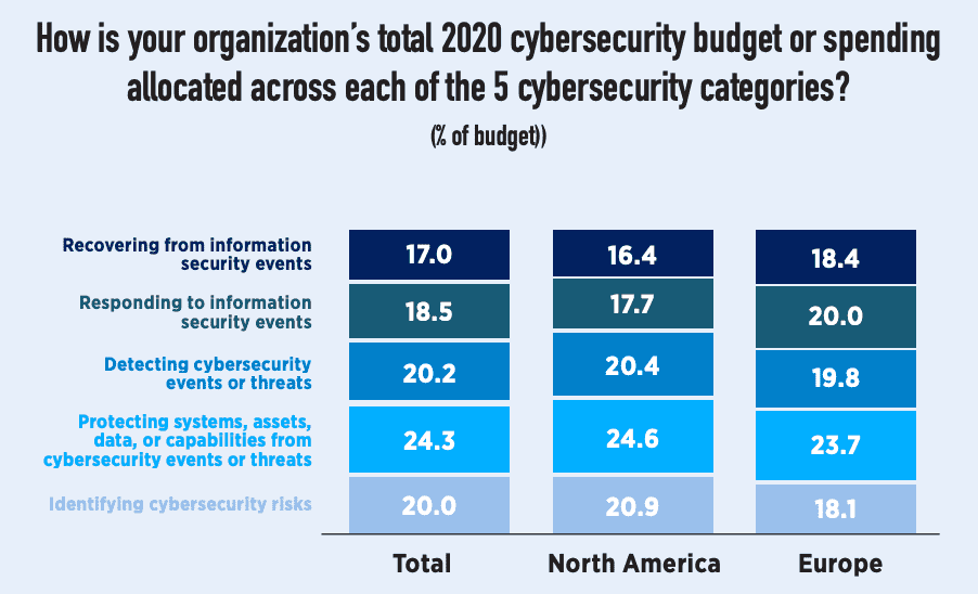 cybersecurity budget allocations