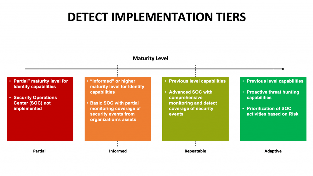 Detect Implementation Tiers for NIST Cybersecurity Framework