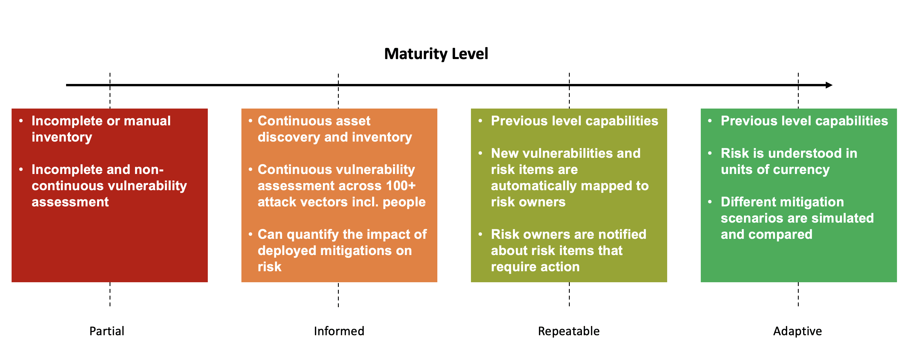 Identify Implementation Tiers