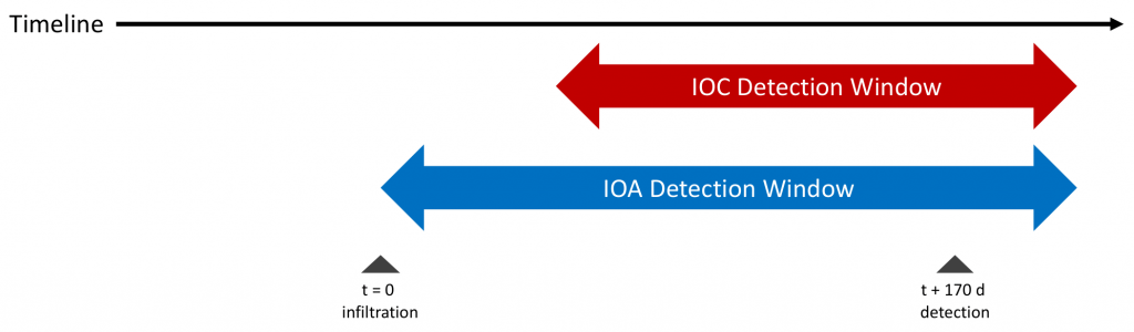 Indicators of Attack (IOA) Detection Timeline
