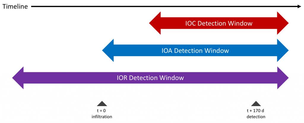 Indicators of Risk (IOR) Detection Timeline