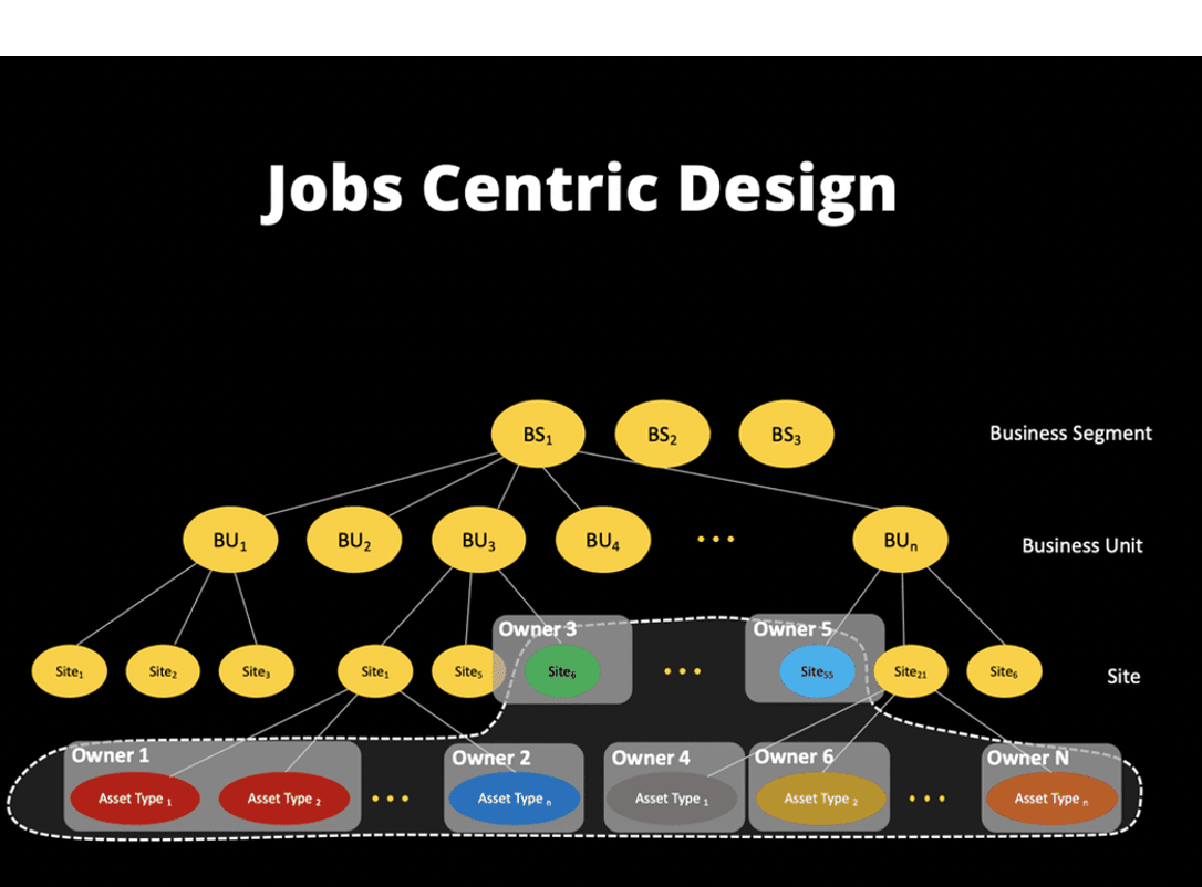 #1 - Job Centric Design: The Next Generation of Cybersecurity