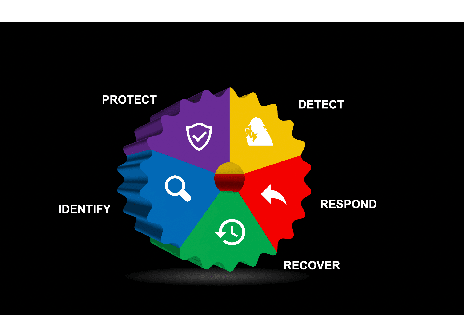 #6 - How to Operationalize the NIST Cybersecurity Framework