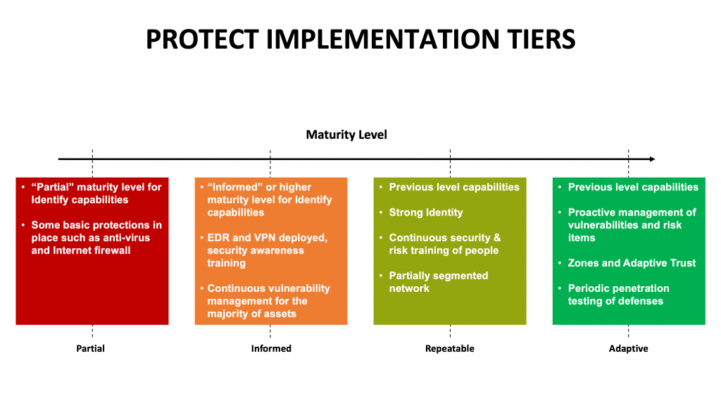 Protect Implementation Tiers for NIST Cybersecurity Framework