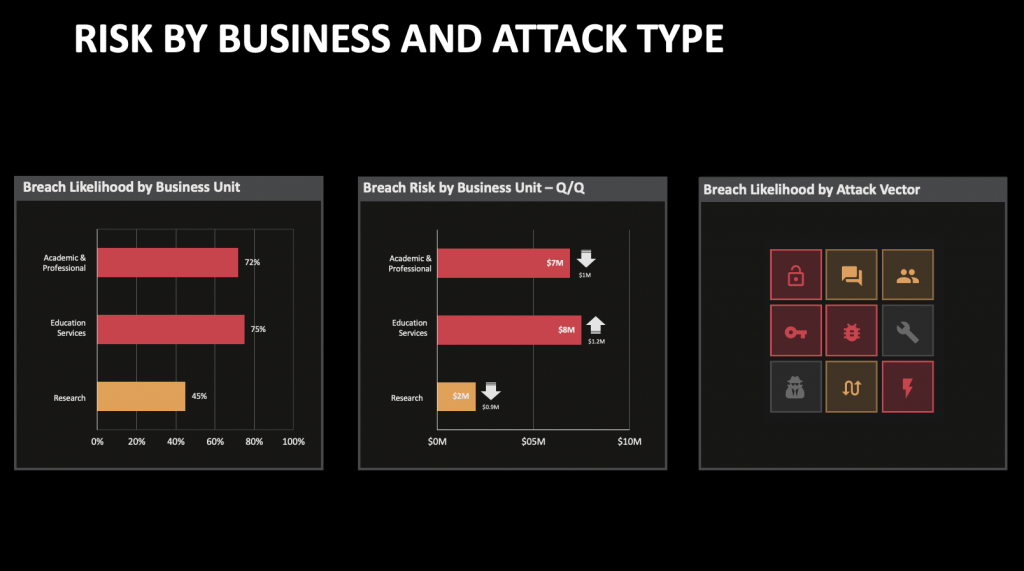 Risk by Business and Attack Type