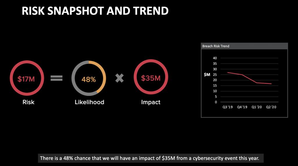 Risk Snapshot & Trends
