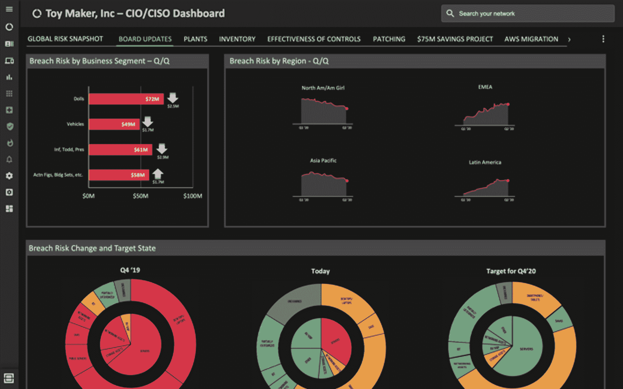 strategic ciso dashboards