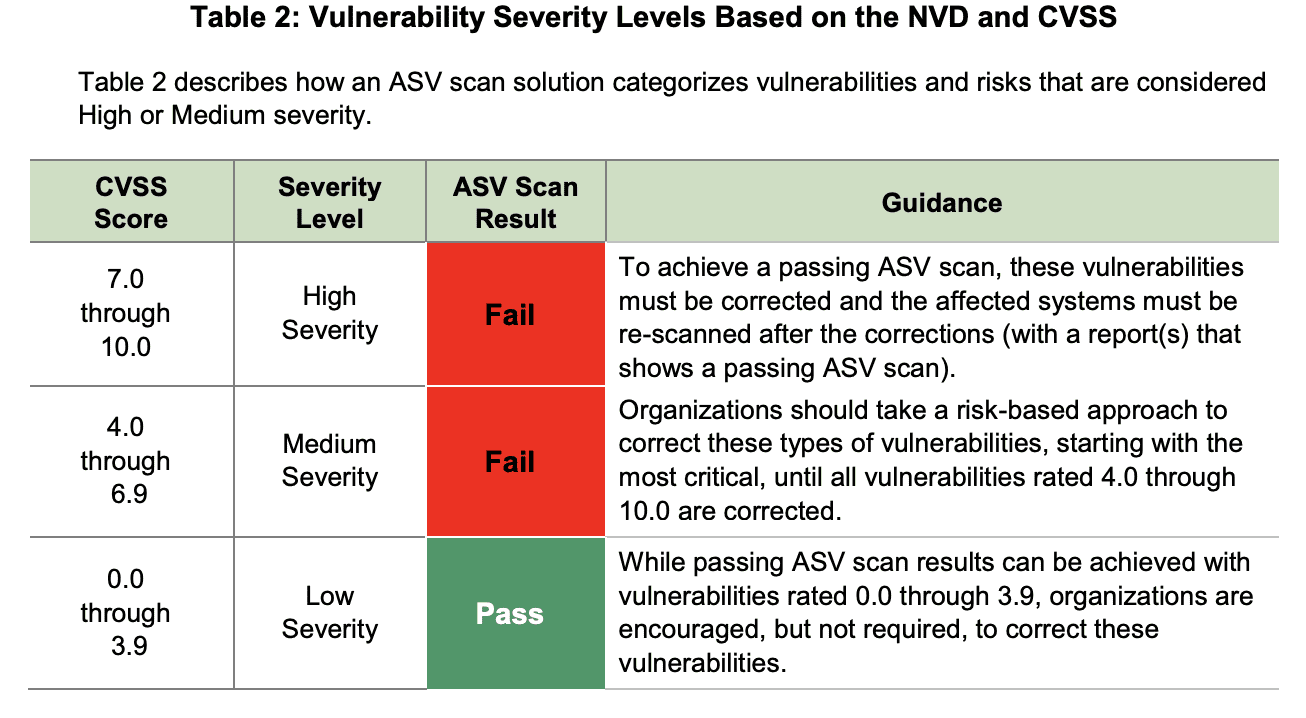 Vulnerability Scan Levels