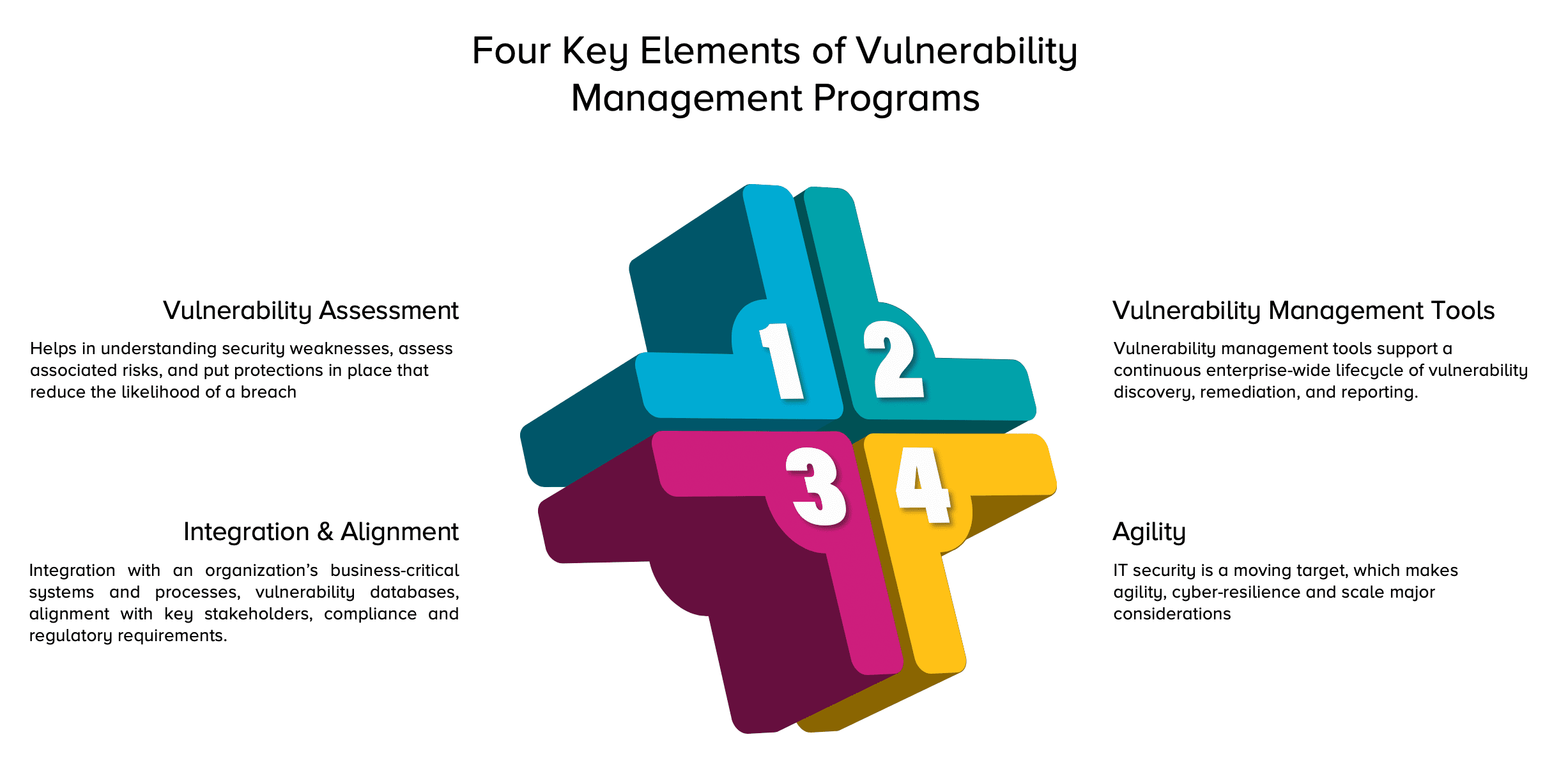 How To Build A Best In Class Vulnerability Management Program Balbix Vulnerability assessment provides deep insights on security deficiencies in an environment and helps to evaluate a system's vulnerability to a specific threat and the evolving ones. class vulnerability management program